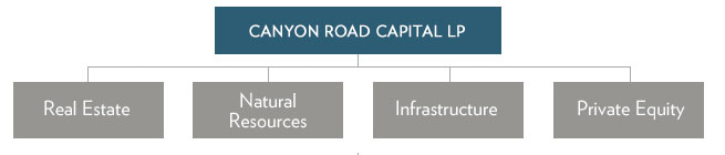 Canyon Road Capital Areas of Focus